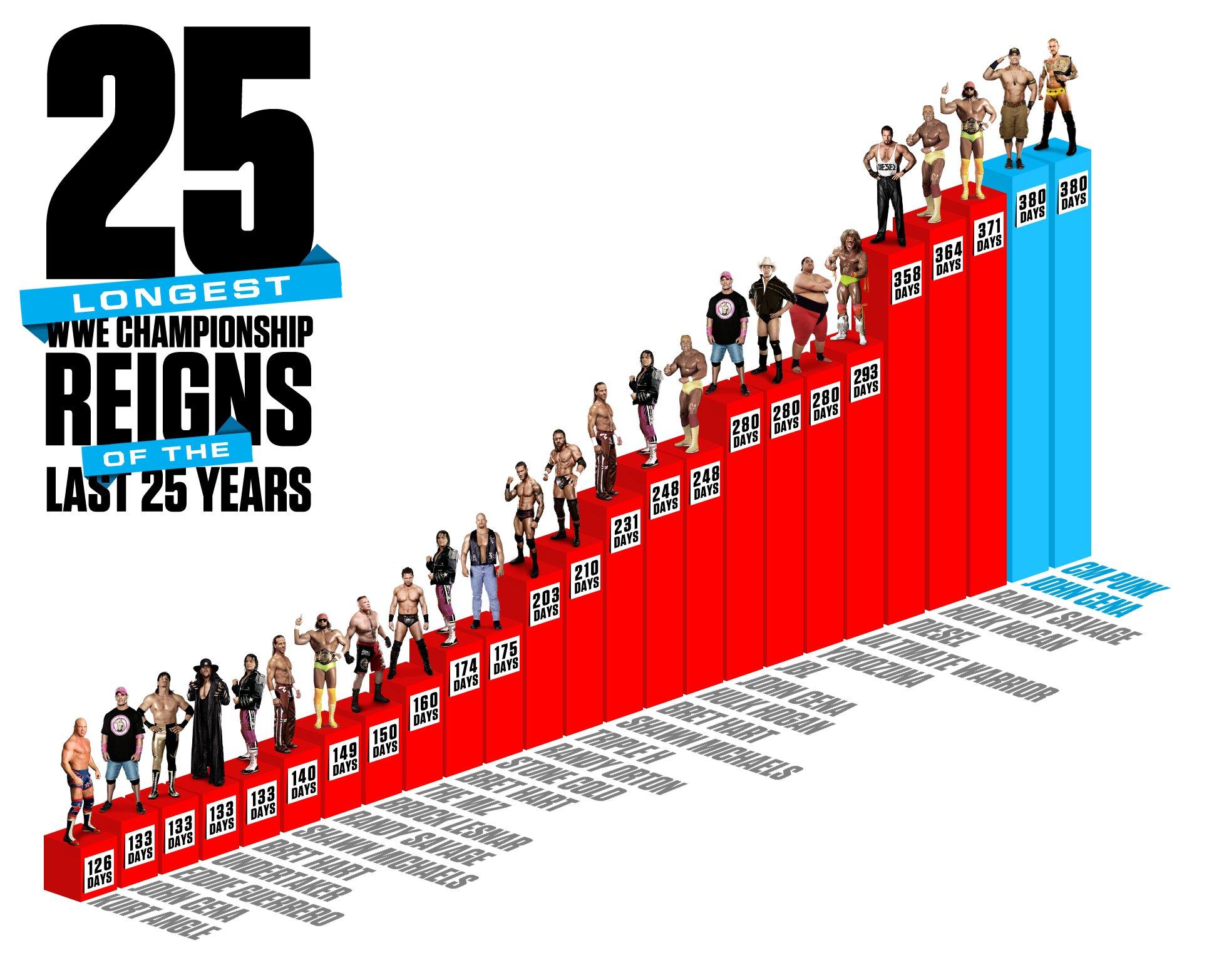 20121129_Infographic_FullSize_CMPunk_Reign_Tied.jpg