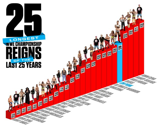 25 longest WWE Title reigns of the last 25 years